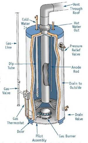 Gas Water Heater Diagram
